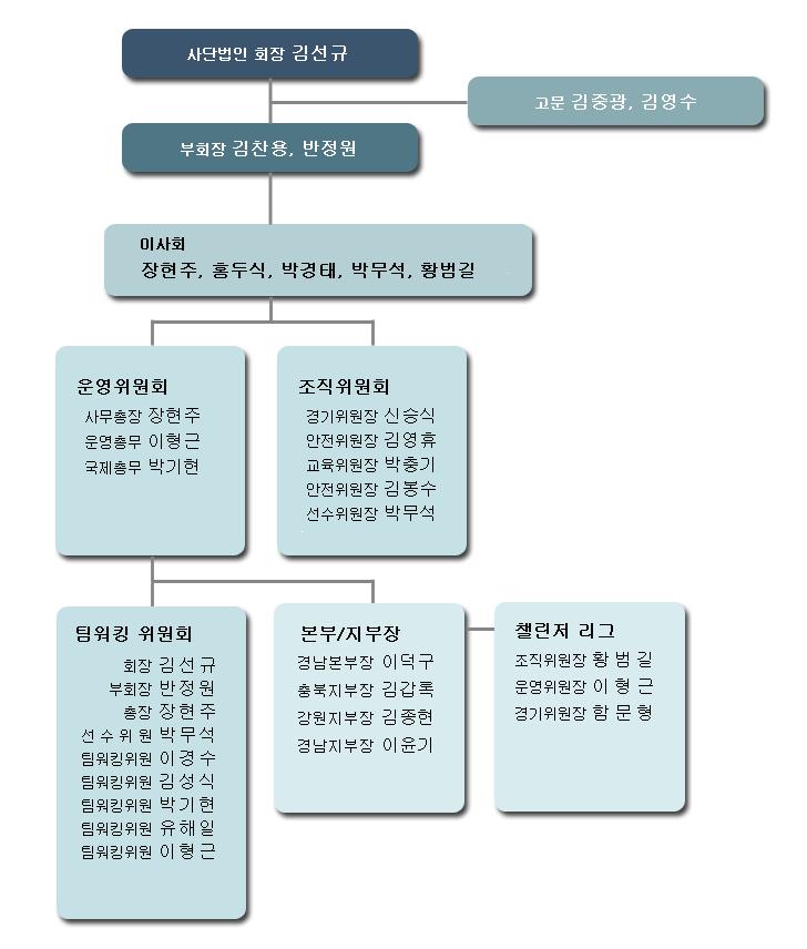 KSA_2019_조직도.png